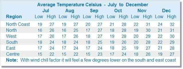 Graphique des prévisions météorologiques à Maurice de juillet à décembre
