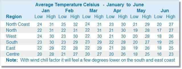 Graphique des prévisions météo de l'île Maurice de janvier à juin