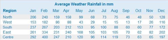 Tableau des précipitations de l'île Maurice