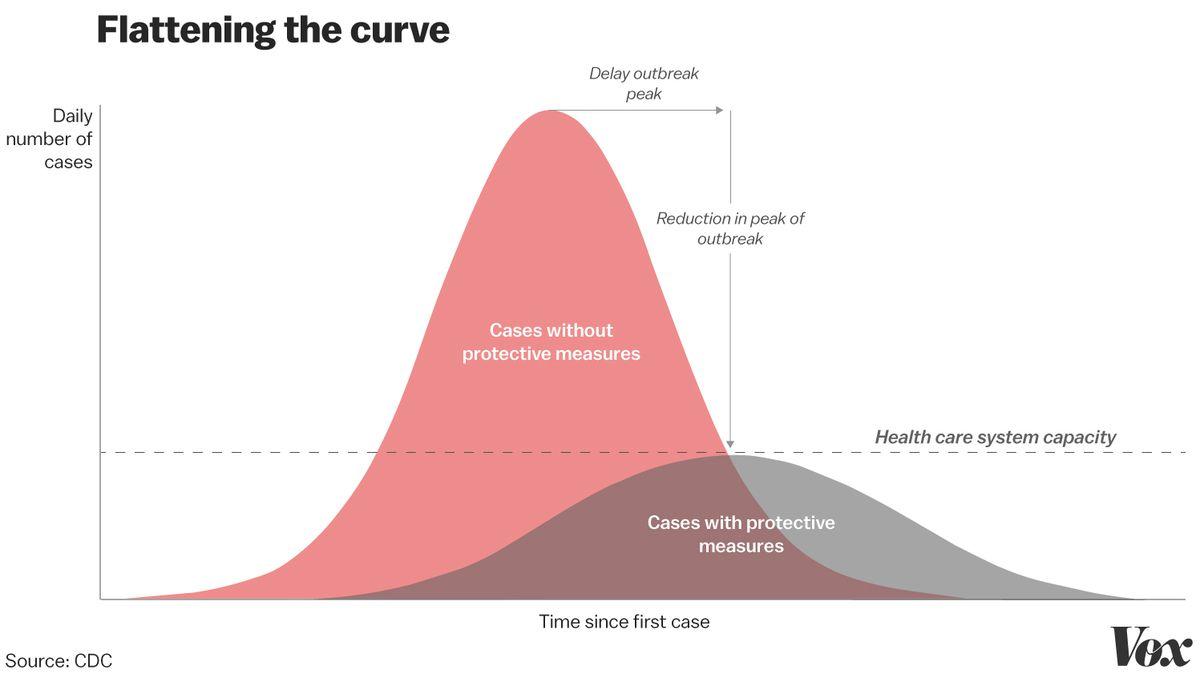 Une infographie qui montre les objectifs d'atténuation lors d'une épidémie avec deux courbes. L'axe X représente le nombre de cas quotidiens et l'axe Y représente le temps écoulé depuis le premier cas. La première courbe représente le nombre de cas où aucune mesure de protection lors d'une épidémie n'est mise en œuvre et affiche un pic important. La deuxième courbe est beaucoup plus basse, ce qui représente une augmentation beaucoup plus faible du nombre de cas si des mesures de protection sont mises en œuvre.
