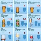 Un graphique affichant le nombre de boissons standard dans différentes tailles de portion de certaines boissons alcoolisées populaires